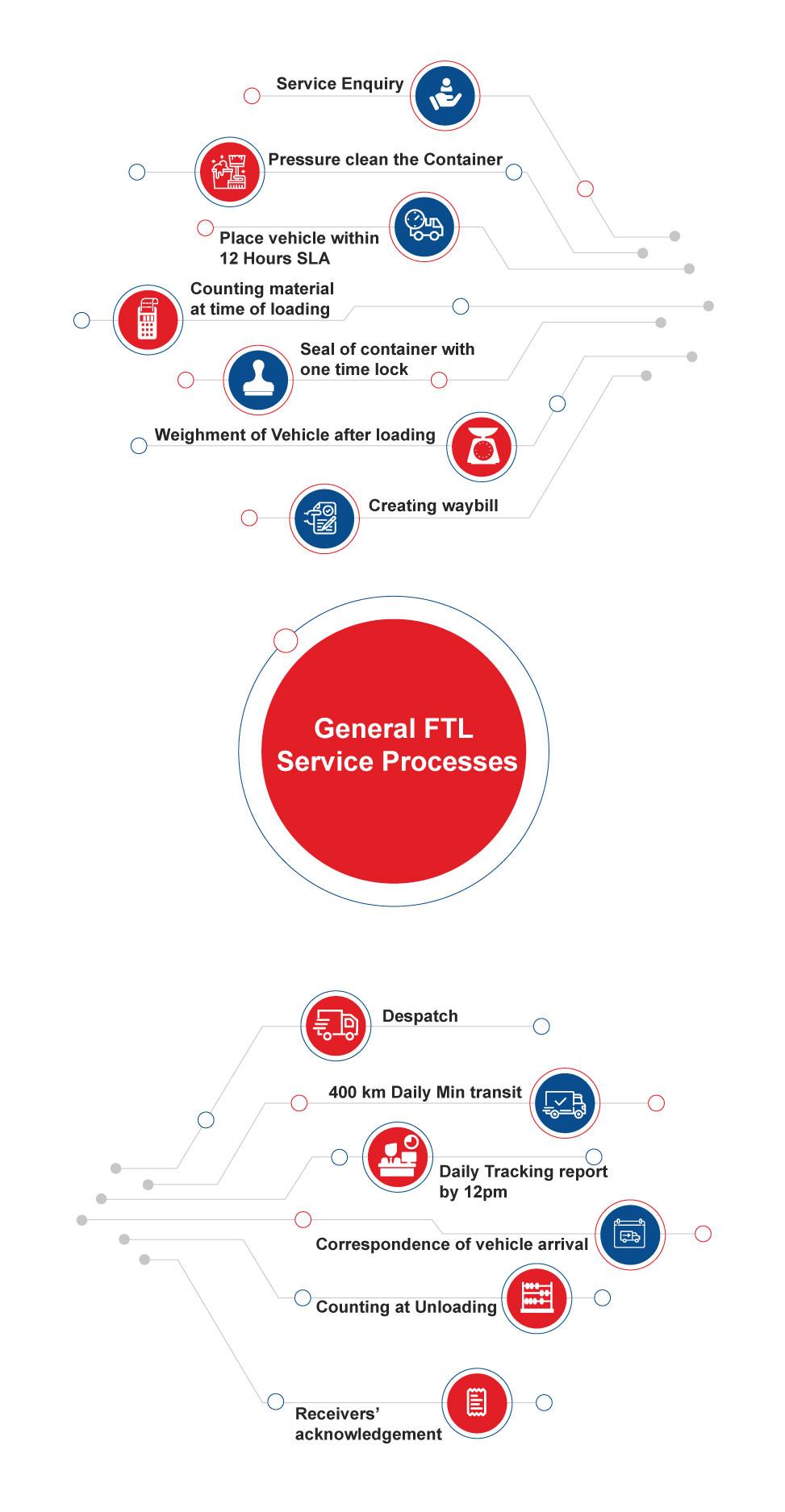 FTL-service-mobile