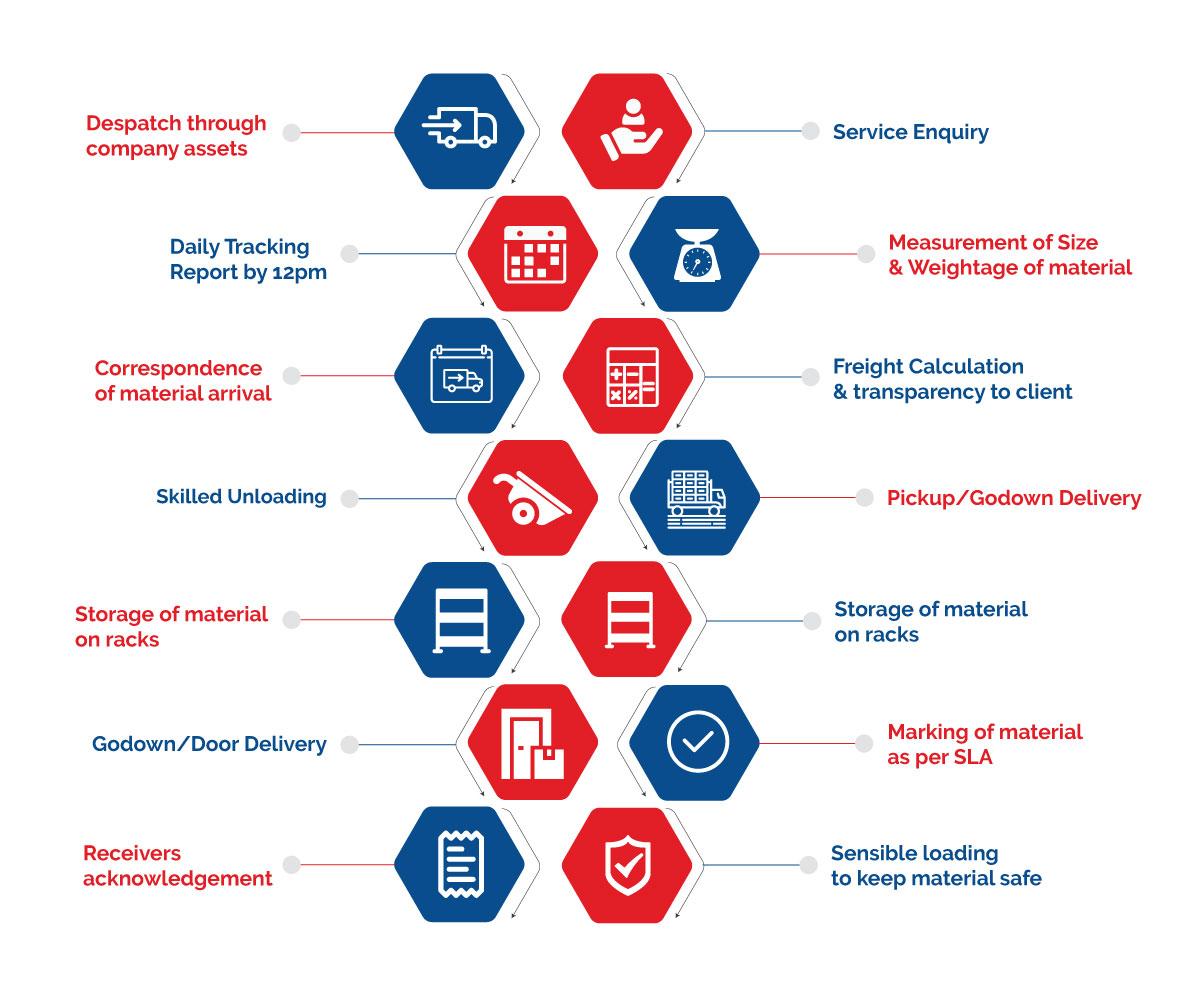 general-PTL-service-processes-mobile