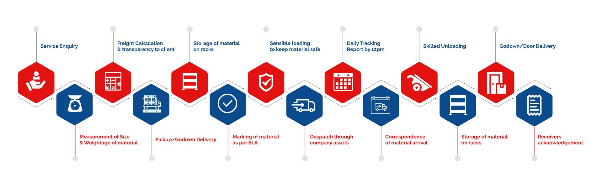 general-PTL-service-processes
