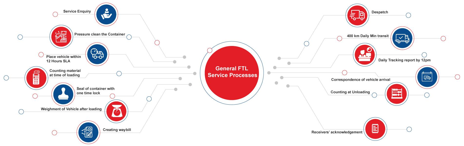 general-ftl-service